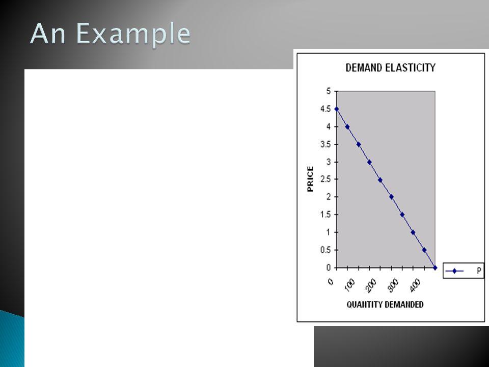 DEMAND FUNCTION FOR PRODUCT X: P = 2.5- 0.01Q P = PRICE; Q = QUANTITY, TR = TOTAL REVENUE Ed = PRICE ELASTICITY OF DEMAND A B C D E F G H I J Q: 0 50