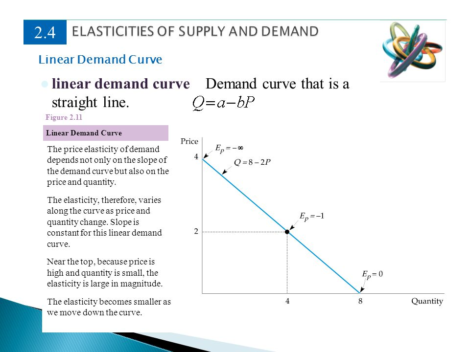 Linear Demand Curve 2.4 linear demand curve Demand curve that is a straight line. Linear Demand Curve Figure 2.11 The price elasticity of demand depen