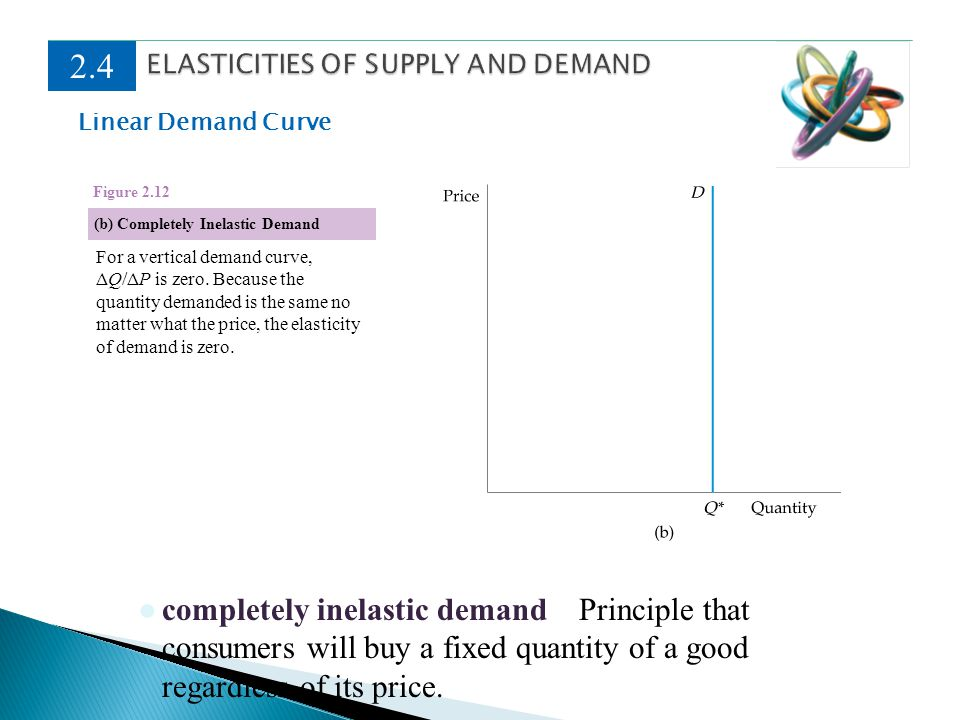 Linear Demand Curve 2.4 completely inelastic demand Principle that consumers will buy a fixed quantity of a good regardless of its price. (b) Complete