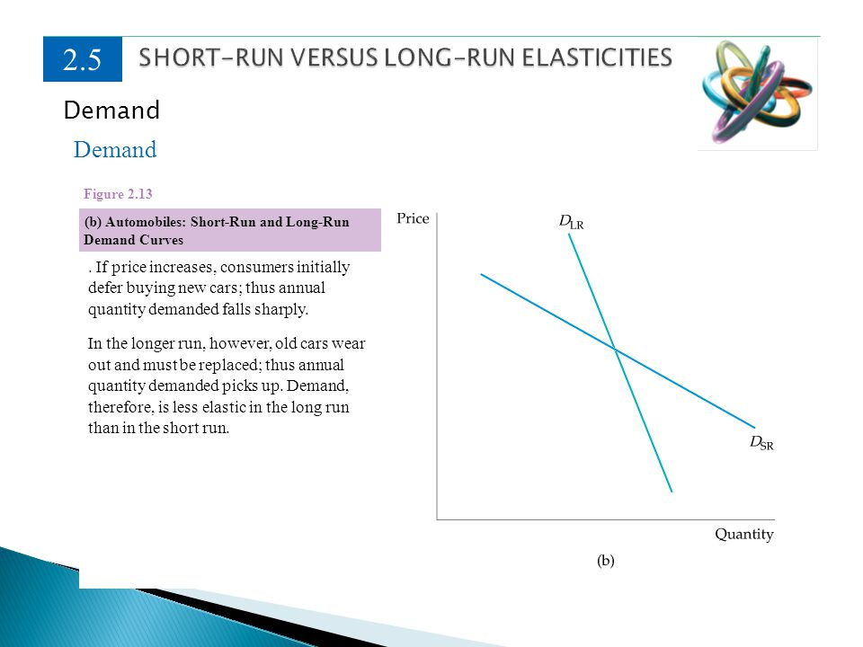 2.5 Demand (b) Automobiles: Short-Run and Long-Run Demand Curves Figure 2.13. If price increases, consumers initially defer buying new cars; thus annu