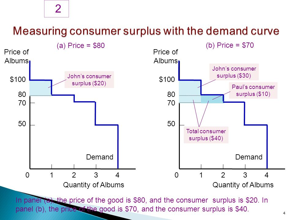 $100 80 70 50 Price of Albums 2 4 In panel (a), the price of the good is $80, and the consumer surplus is $20. In panel (b), the price of the good is
