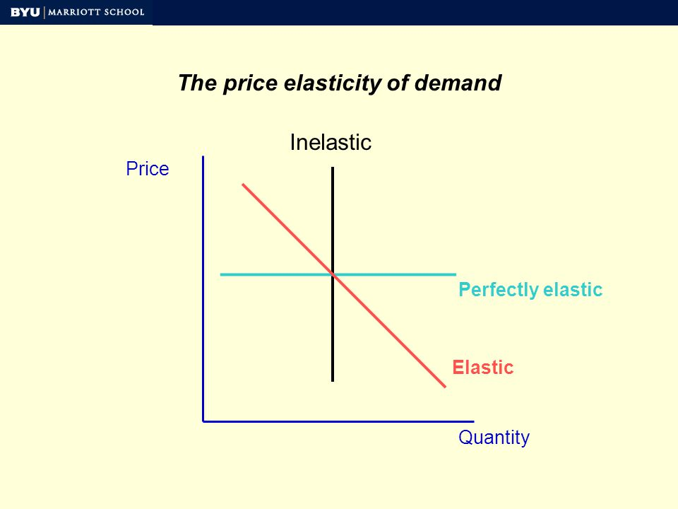 The price elasticity of demand Price Quantity Perfectly elastic Inelastic Elastic