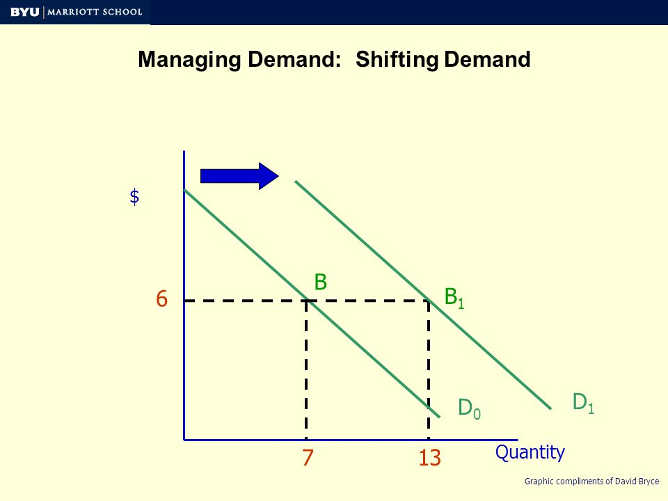 $ Quantity D0D0 Managing Demand: Shifting Demand 6 713 Graphic compliments of David Bryce D1D1 B B1B1