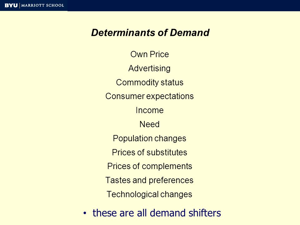 Determinants of Demand Own Price Advertising Commodity status Consumer expectations Income Need Population changes Prices of substitutes Prices of complements Tastes and preferences Technological changes these are all demand shifters