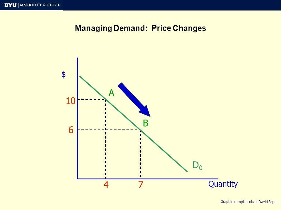 $ Quantity D0D0 Managing Demand: Shifting Demand 6 713 Graphic compliments of David Bryce D1D1 B B1B1