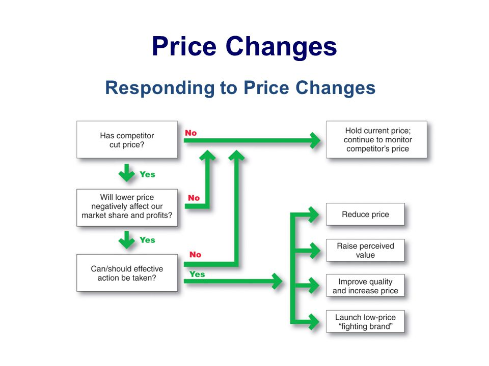 Price Changes Responding to Price Changes