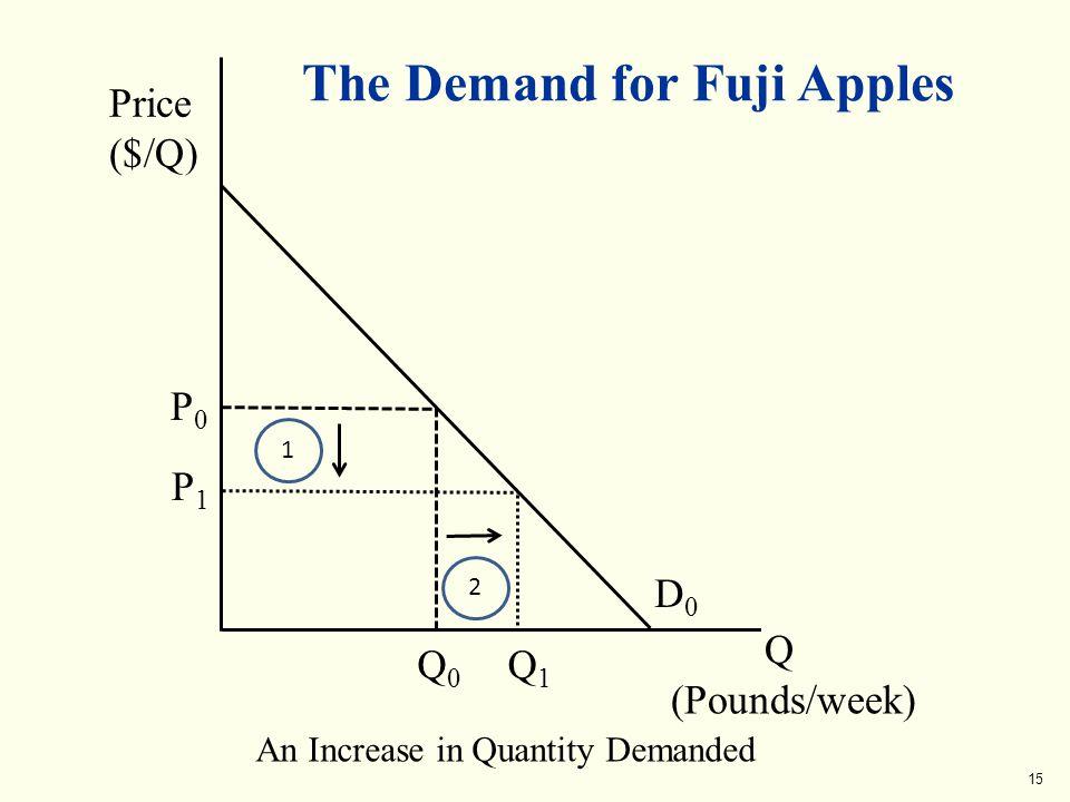 15 The Demand for Fuji Apples Q (Pounds/week) Price ($/Q) An Increase in Quantity Demanded D0D0 Q0Q0 P0P0 P1P1 1 Q1Q1 2
