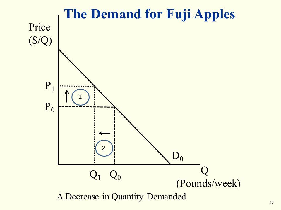 D0D0 The Demand for Fuji Apples Q (Pounds/week) Price ($/Q) A Decrease in Quantity Demanded Q0Q0 P0P0 P1P1 1 Q1Q1 2 16