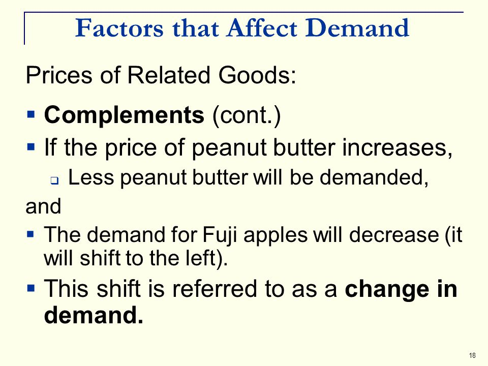 18 Factors that Affect Demand Prices of Related Goods: Complements (cont.) If the price of peanut butter increases, Less peanut butter will be demande