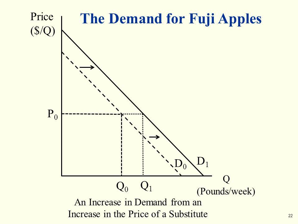 The Demand for Fuji Apples Q (Pounds/week) Price ($/Q) An Increase in Demand from an Increase in the Price of a Substitute D0D0 Q0Q0 P0P0 D1D1 Q1Q1 22
