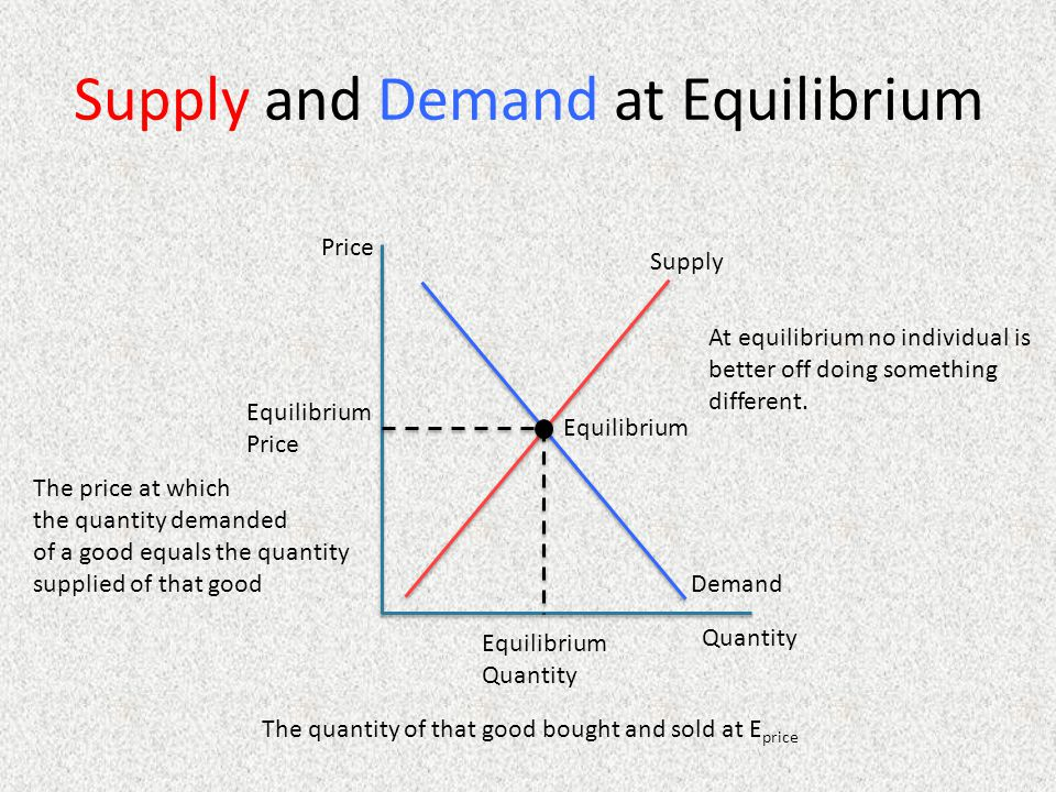 Supply and Demand at Equilibrium Price Quantity Supply Demand Equilibrium Price Equilibrium Quantity Equilibrium At equilibrium no individual is better off doing something different.