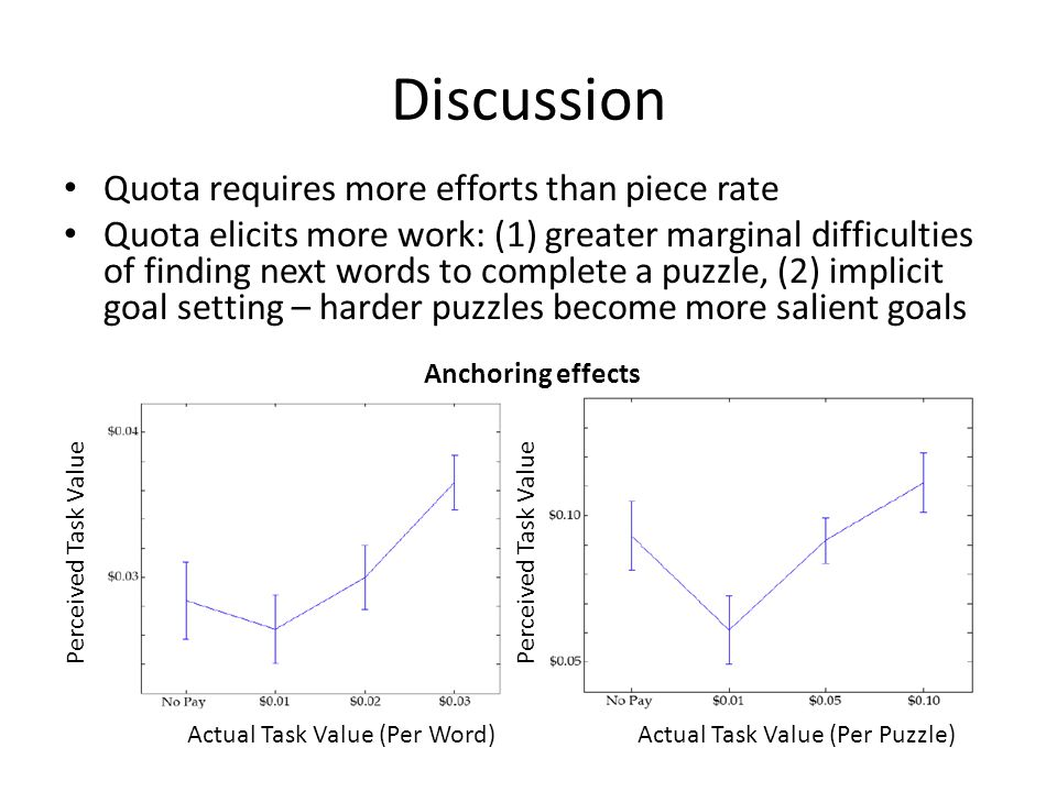 Discussion Quota requires more efforts than piece rate Quota elicits more work: (1) greater marginal difficulties of finding next words to complete a puzzle, (2) implicit goal setting – harder puzzles become more salient goals Perceived Task Value Actual Task Value (Per Puzzle)Actual Task Value (Per Word) Anchoring effects