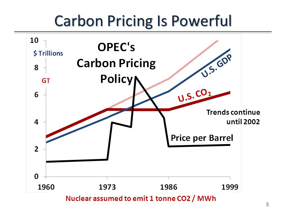Carbon Pricing Is Powerful 3 Trends continue until 2002 Nuclear assumed to emit 1 tonne CO2 / MWh