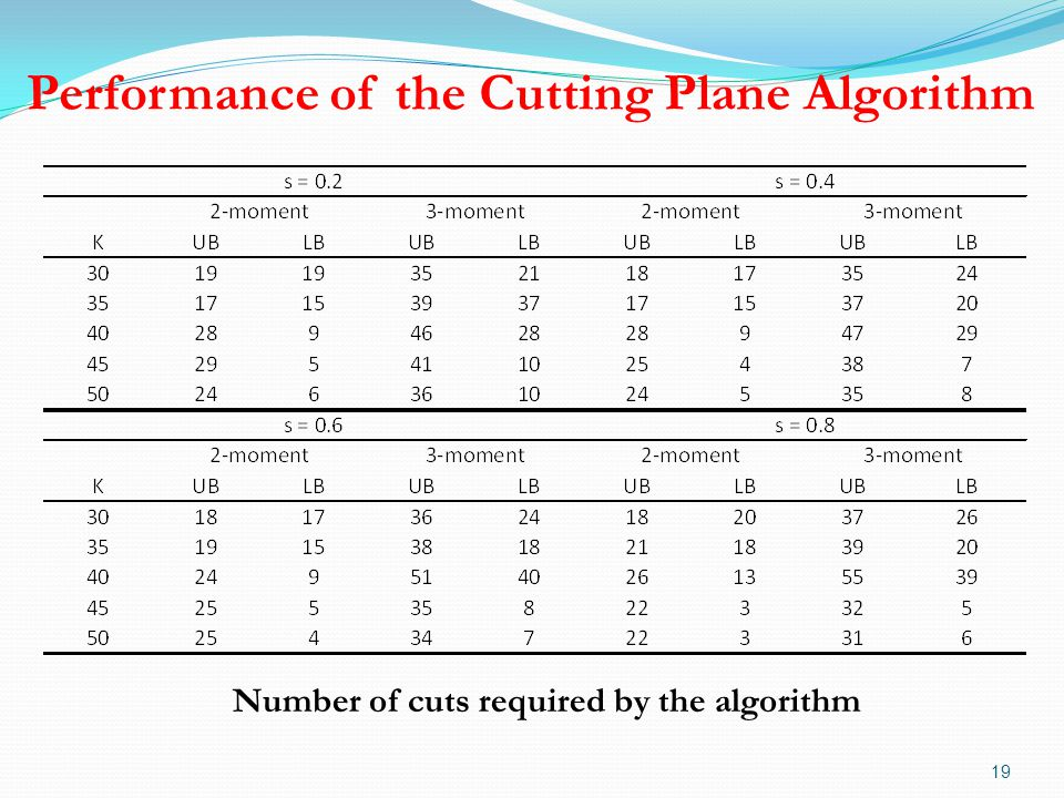 Performance of the Cutting Plane Algorithm 19 Number of cuts required by the algorithm