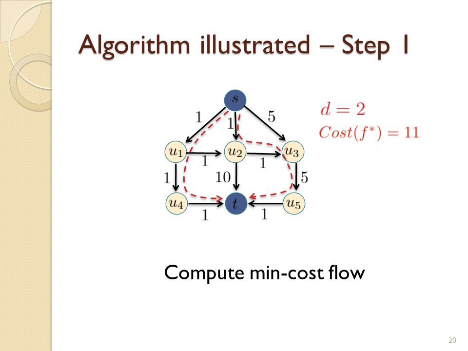 Algorithm illustrated – Step 1 Compute min-cost flow 20