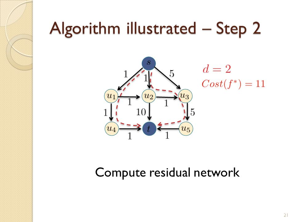 Algorithm illustrated – Step 2 Compute residual network 21
