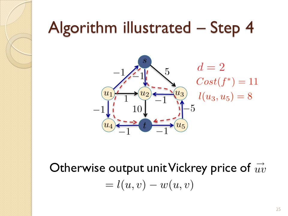 Algorithm illustrated – Step 4 Otherwise output unit Vickrey price of 25
