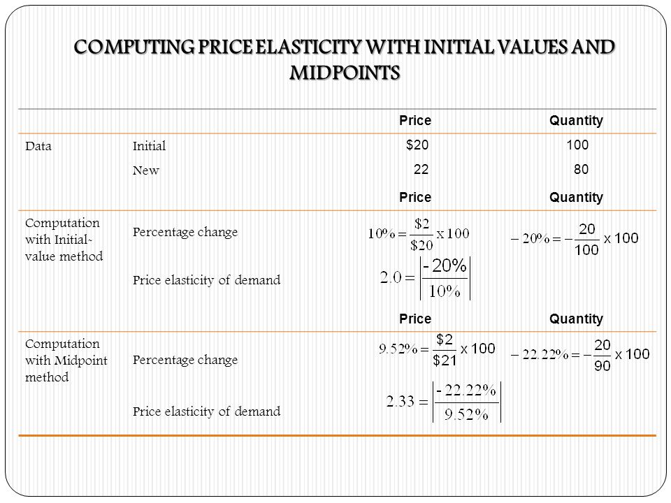 PriceQuantity DataInitial $20100 New 2280 PriceQuantity Computation with Initial- value method Percentage change Price elasticity of demand PriceQuant