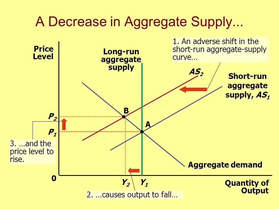 Why the Short-run Aggregate Supply Curve Might Shift uShifts arising from a change in Labor costs.