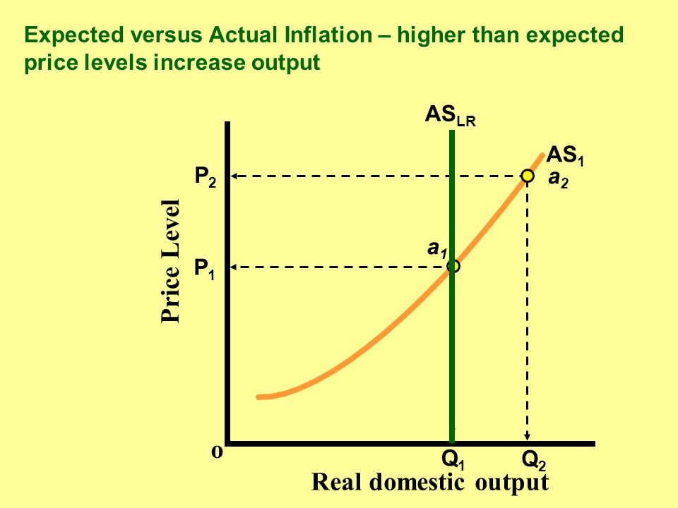 Expected Inflation and Actual Inflation nThe short-run trade-off between unemployment and inflation exists only because of misperceptions about the actual rate of inflation.