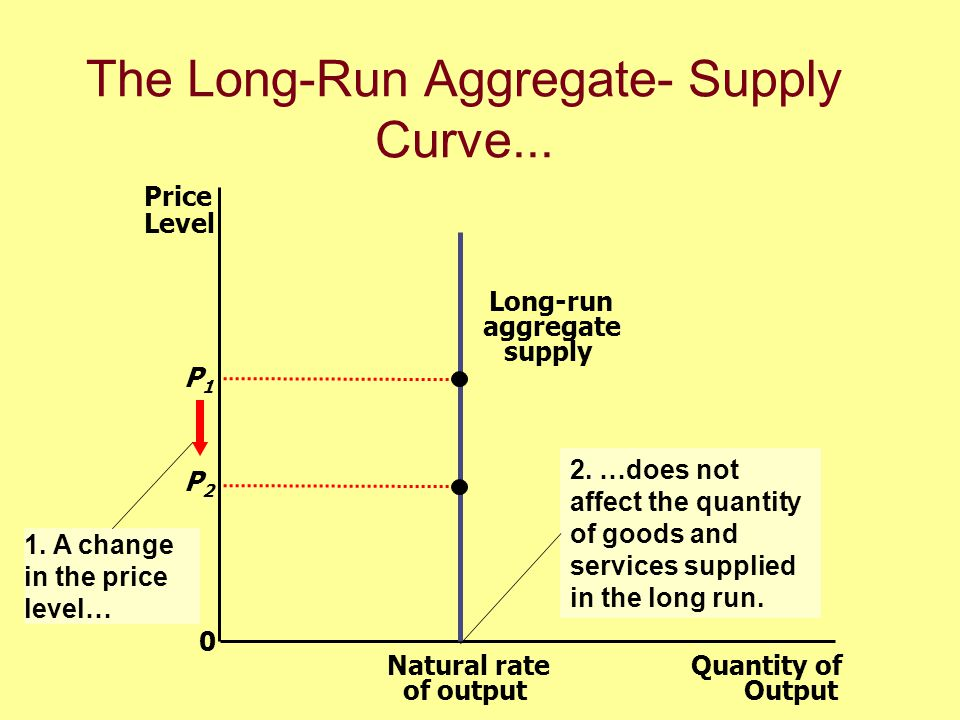 The Long-Run Aggregate Supply Curve uIn the long-run, an economys production of goods and services depends on its supplies of labor, capital, and natural resources and on the available technology used to turn these factors of production into goods and services.