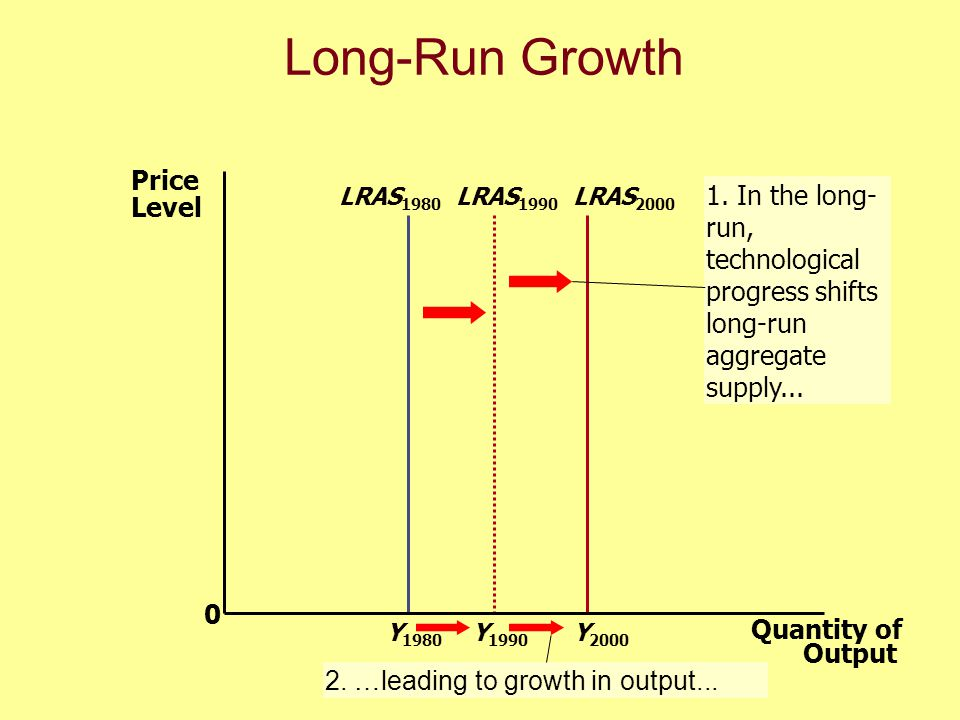 Why the Long-Run Aggregate Supply Curve Might Shift uShifts arising from Labor uShifts arising from Capital uShifts arising from Natural Resources uShifts arising from Technological Knowledge