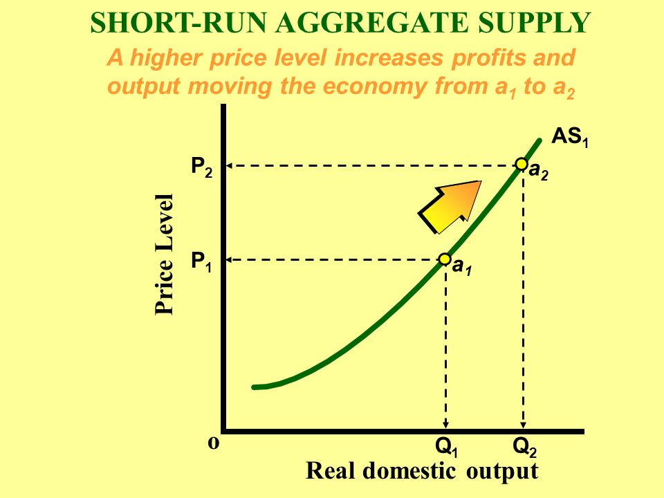SHORT RUN AGGREGATE SUPPLY There are three reasons why the Short run Aggregate Supply curve is upward sloping.