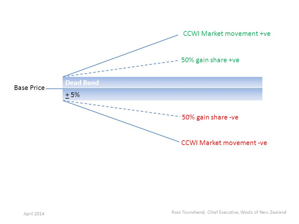 Dead Band + 5% Base Price CCWI Market movement +ve 50% gain share +ve CCWI Market movement -ve 50% gain share -ve Ross Townshend, Chief Executive, Wools of New Zealand April 2014
