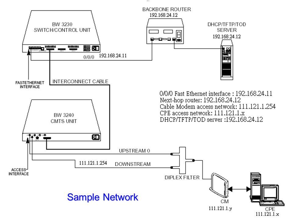 Sample Network