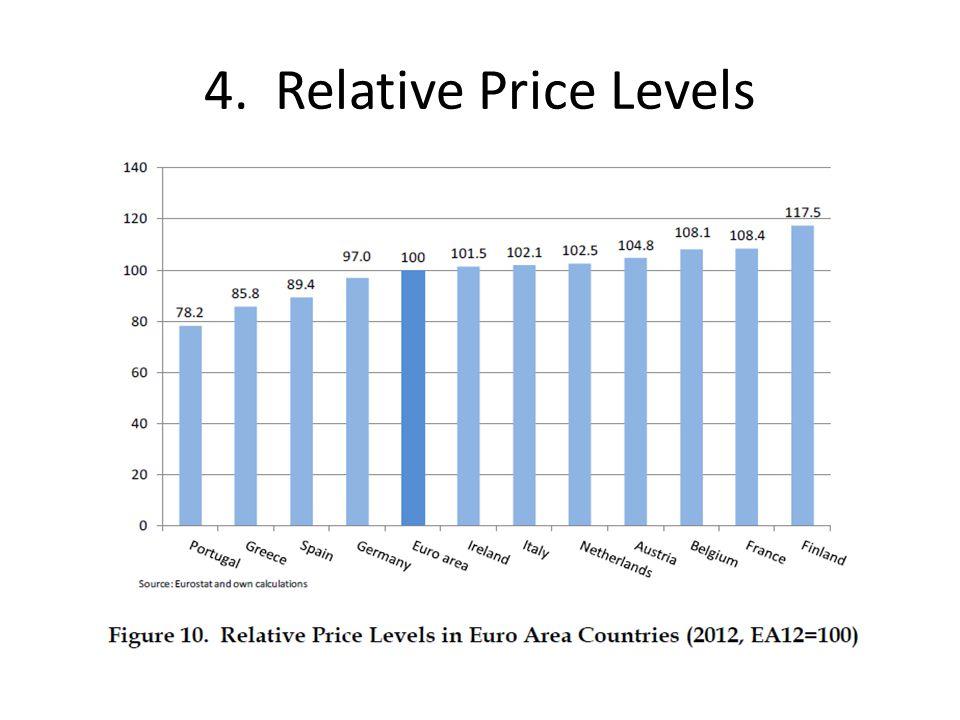 4. Relative Price Levels