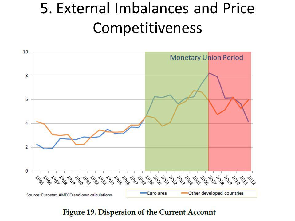 5. External Imbalances and Price Competitiveness