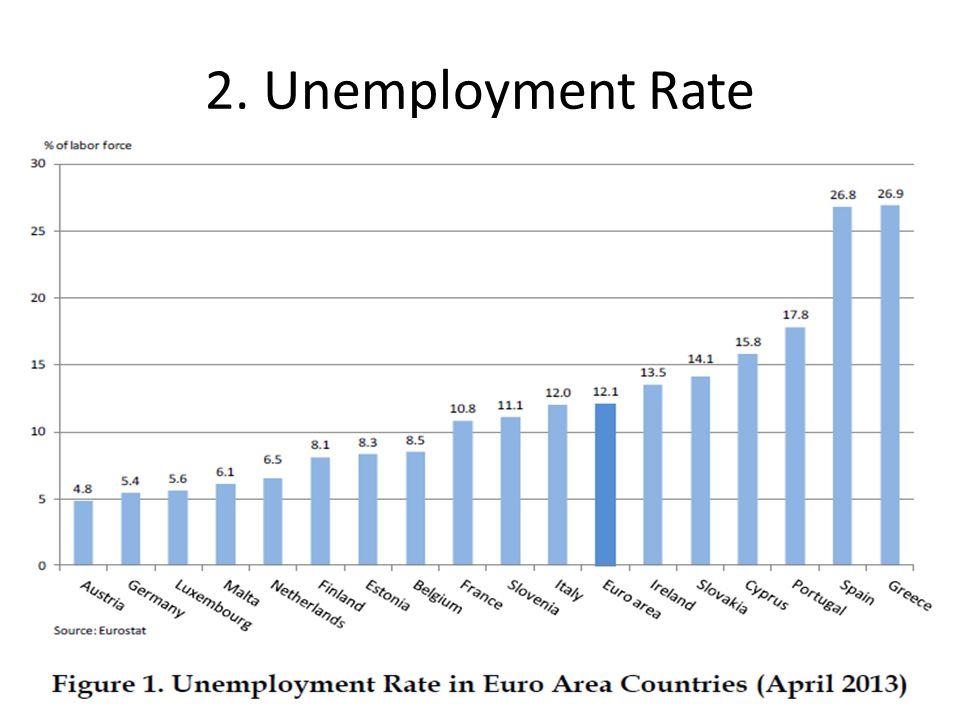 2. Unemployment Rate