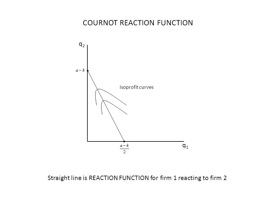 q1q1 q2q2 Isoprofit curves COURNOT REACTION FUNCTION Straight line is REACTION FUNCTION for firm 1 reacting to firm 2