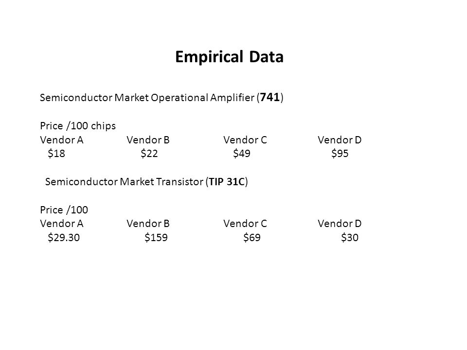 Empirical Data Semiconductor Market Operational Amplifier ( 741 ) Price /100 chips Vendor A Vendor B Vendor C Vendor D $18 $22 $49 $95 Semiconductor Market Transistor (TIP 31C) Price /100 Vendor A Vendor B Vendor C Vendor D $29.30 $159 $69 $30