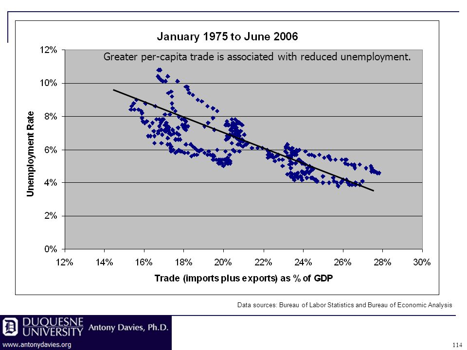 114 Greater per-capita trade is associated with reduced unemployment.