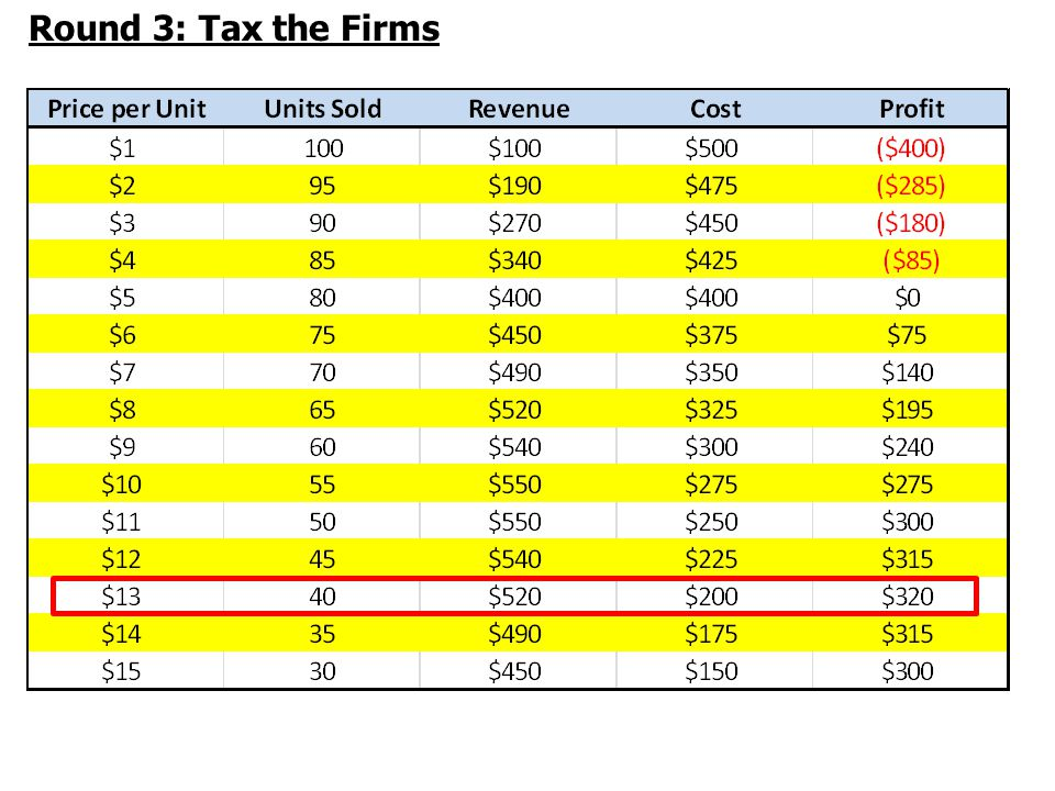 Round 3: Tax the Firms