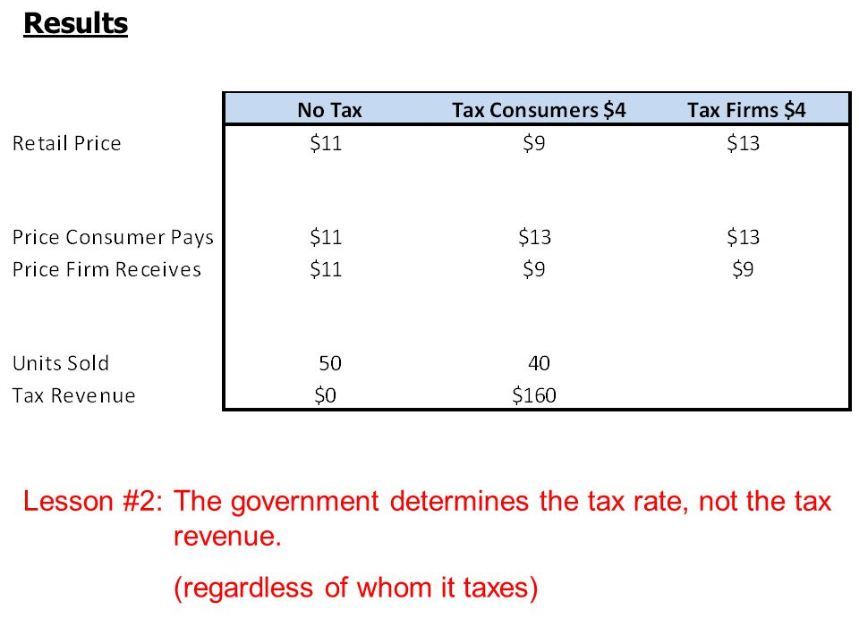 Results Lesson #2:The government determines the tax rate, not the tax revenue.