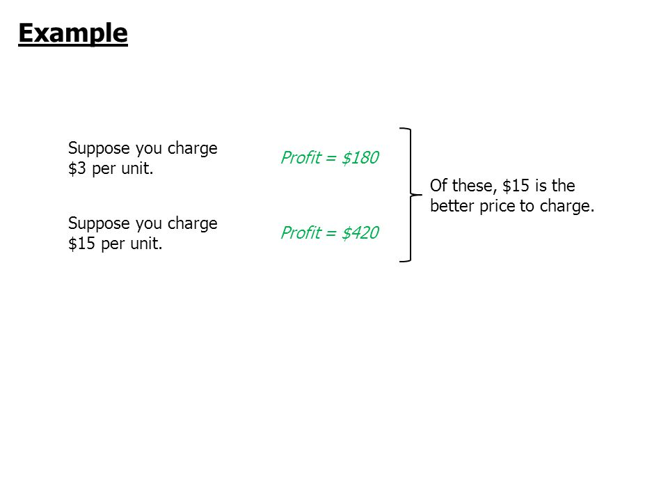 Example Suppose you charge $3 per unit. Profit = $180 Suppose you charge $15 per unit.