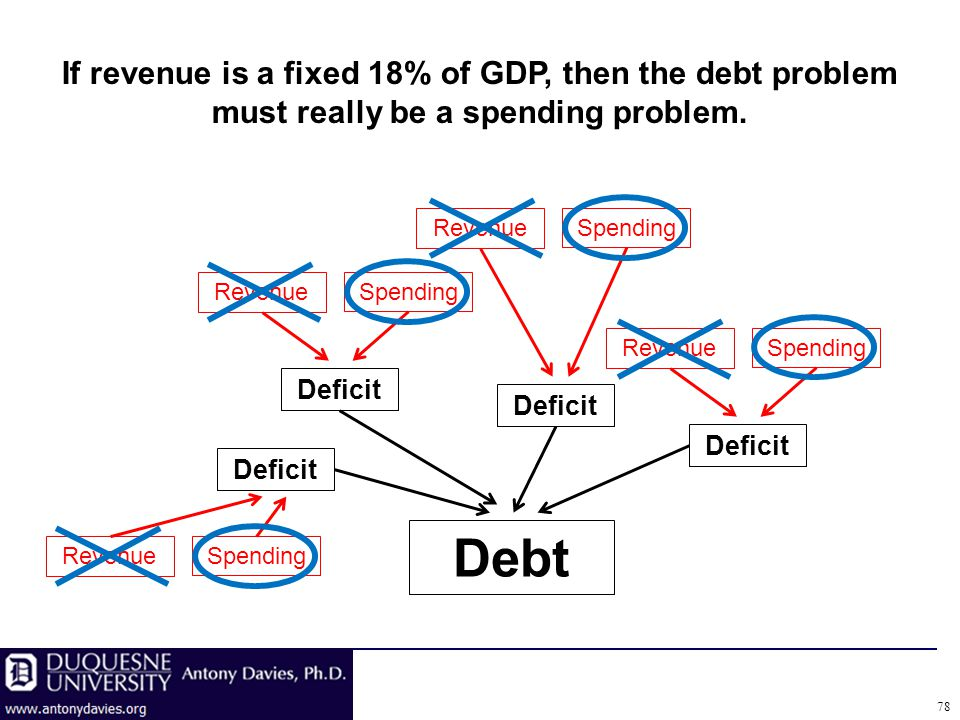 If revenue is a fixed 18% of GDP, then the debt problem must really be a spending problem.