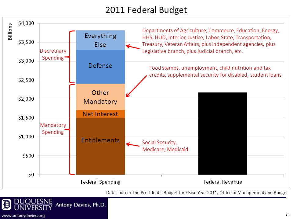 84 Data source: The Presidents Budget for Fiscal Year 2011, Office of Management and Budget 2011 Federal Budget Entitlements Net Interest Other Mandatory Defense Everything Else Mandatory Spending Discretnary Spending Social Security, Medicare, Medicaid Food stamps, unemployment, child nutrition and tax credits, supplemental security for disabled, student loans Departments of Agriculture, Commerce, Education, Energy, HHS, HUD, Interior, Justice, Labor, State, Transportation, Treasury, Veteran Affairs, plus independent agencies, plus Legislative branch, plus Judicial branch, etc.