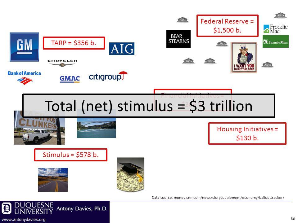 TARP = $356 b. Stimulus = $578 b. Federal Reserve = $1,500 b. Financial Initiatives = $366 b. Housing Initiatives = $130 b. Data source: money.cnn.com