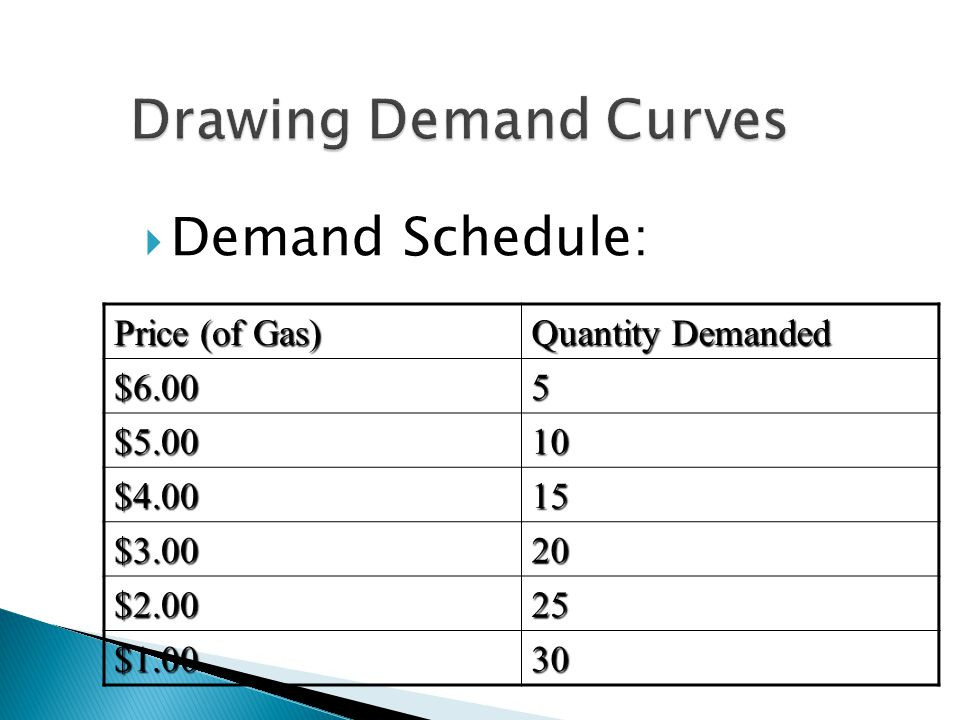 Demand Schedule: Price (of Gas) Quantity Demanded $6.005 $5.0010 $4.0015 $3.0020 $2.0025 $1.0030