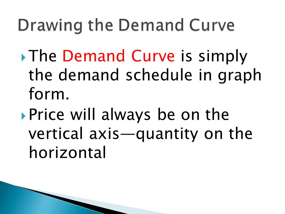 The Demand Curve is simply the demand schedule in graph form. Price will always be on the vertical axisquantity on the horizontal