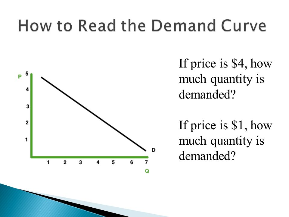 If price is $4, how much quantity is demanded If price is $1, how much quantity is demanded