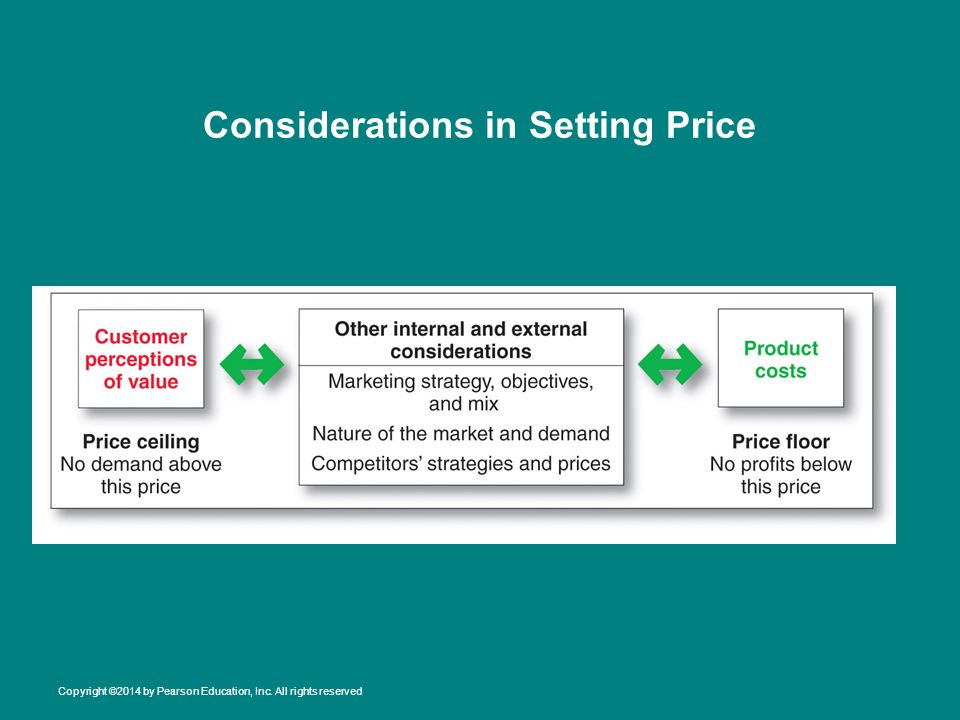 Considerations in Setting Price Copyright ©2014 by Pearson Education, Inc. All rights reserved
