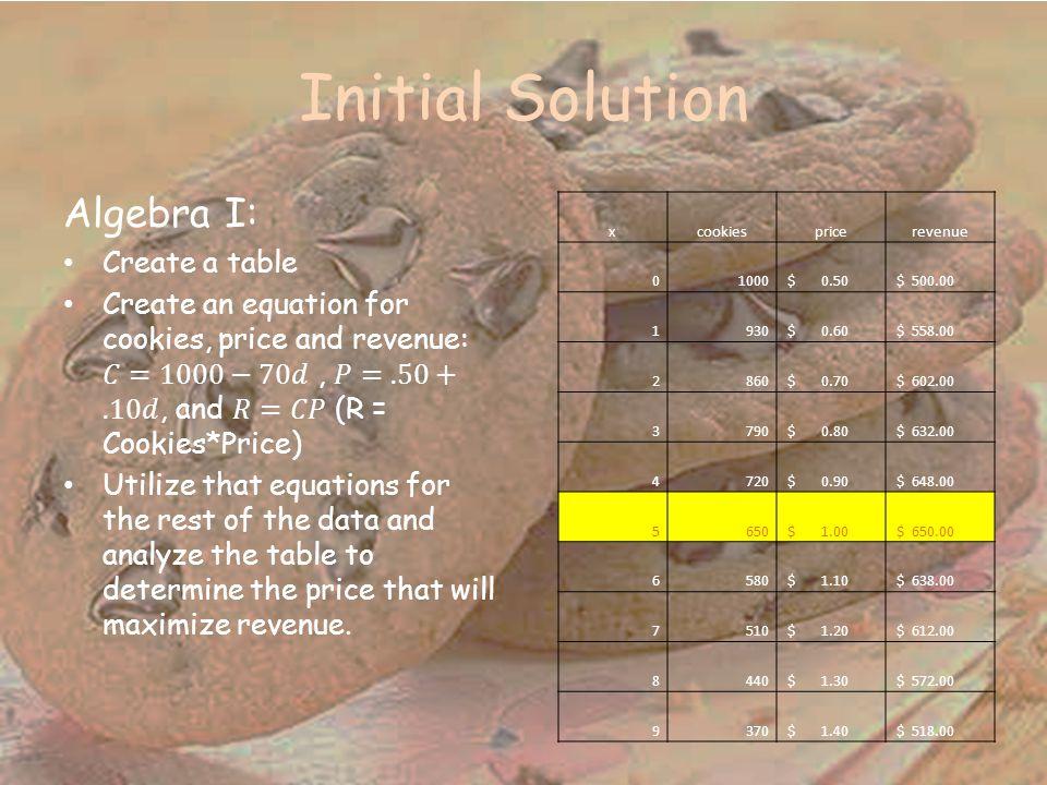 Initial Solution xcookiespricerevenue 01000 $ 0.50 $ 500.00 1930 $ 0.60 $ 558.00 2860 $ 0.70 $ 602.00 3790 $ 0.80 $ 632.00 4720 $ 0.90 $ 648.00 5650 $