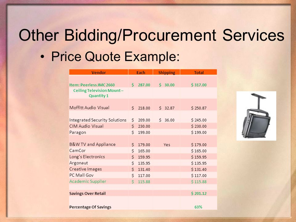 Other Bidding/Procurement Services Price Quote Example: Vendor Each Shipping Total Item: Peerless JMC 2660 $ 287.00 $ 30.00 $ 317.00 Ceiling Televisio