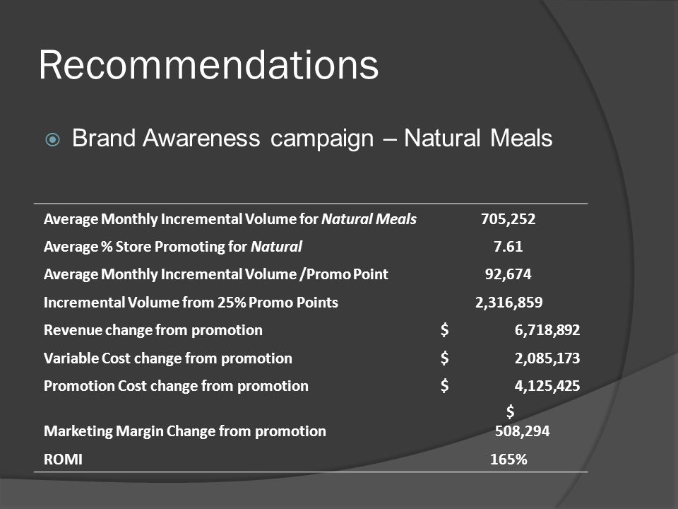 Recommendations Brand Awareness campaign – Natural Meals Average Monthly Incremental Volume for Natural Meals705,252 Average % Store Promoting for Natural7.61 Average Monthly Incremental Volume /Promo Point92,674 Incremental Volume from 25% Promo Points2,316,859 Revenue change from promotion $ 6,718,892 Variable Cost change from promotion $ 2,085,173 Promotion Cost change from promotion $ 4,125,425 Marketing Margin Change from promotion $ 508,294 ROMI165%