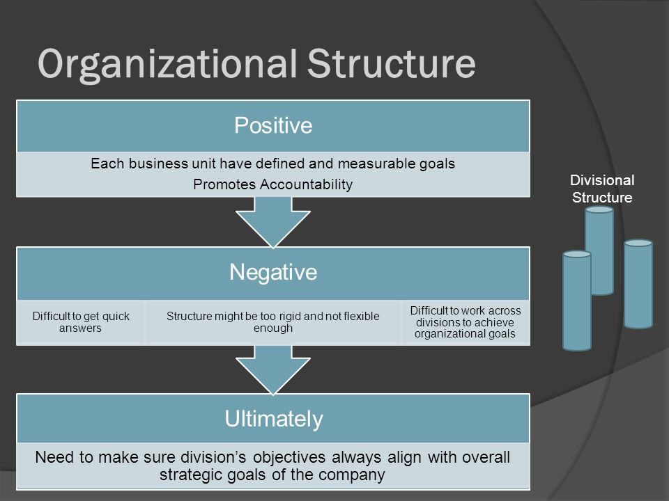Organizational Structure Divisional Structure Ultimately Need to make sure divisions objectives always align with overall strategic goals of the company Negative Difficult to get quick answers Structure might be too rigid and not flexible enough Difficult to work across divisions to achieve organizational goals Positive Each business unit have defined and measurable goals Promotes Accountability