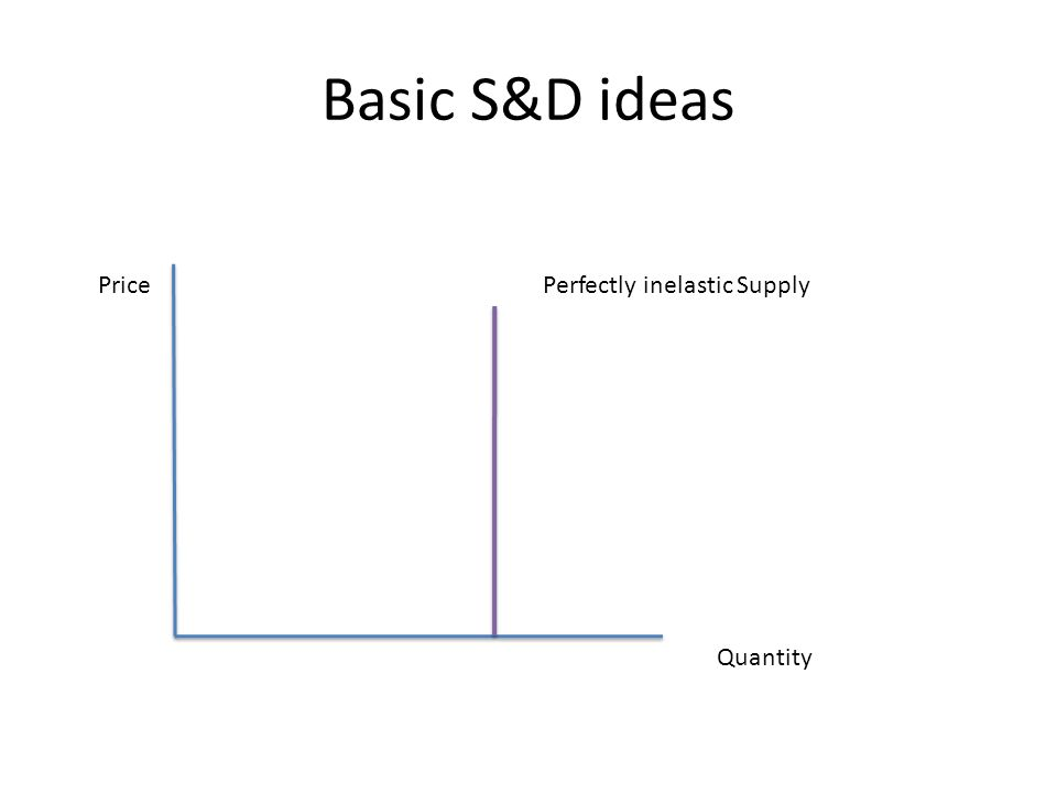 Basic S&D ideas Price Quantity Perfectly inelastic Supply